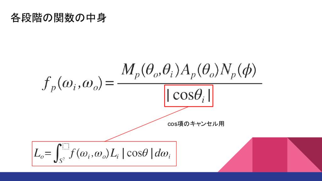 各段階の関数の中身 cos項のキャンセル用