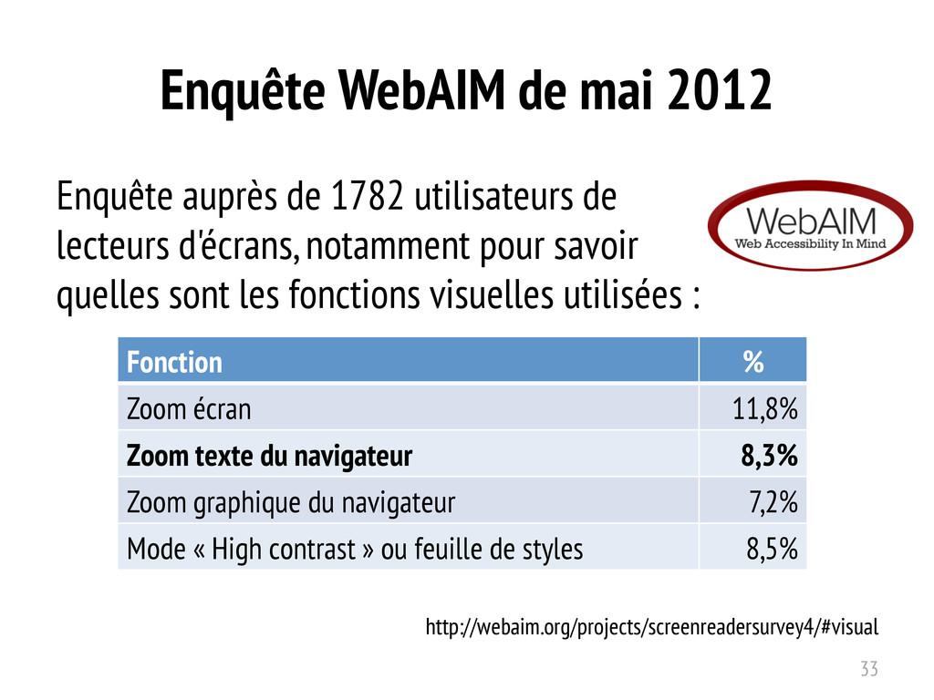 Enquête WebAIM de mai 2012 Enquête auprès de 17...