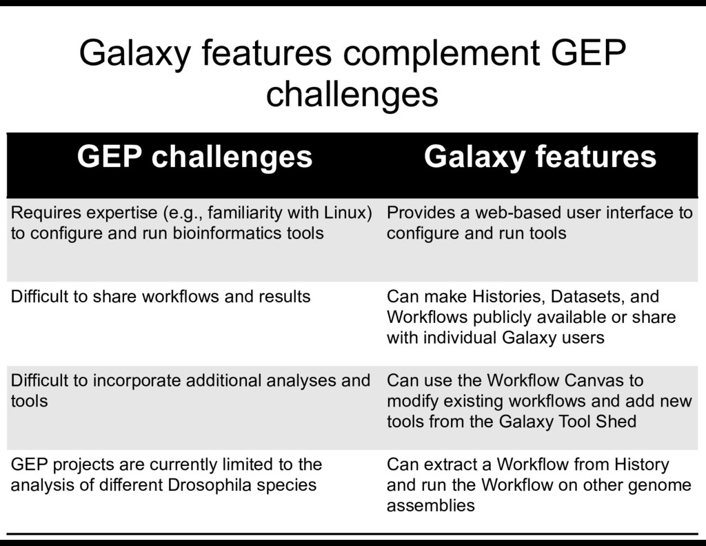 Galaxy features complement GEP challenges GEP c...