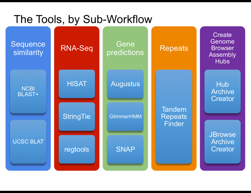 The Tools, by Sub-Workflow Sequence similarity ...