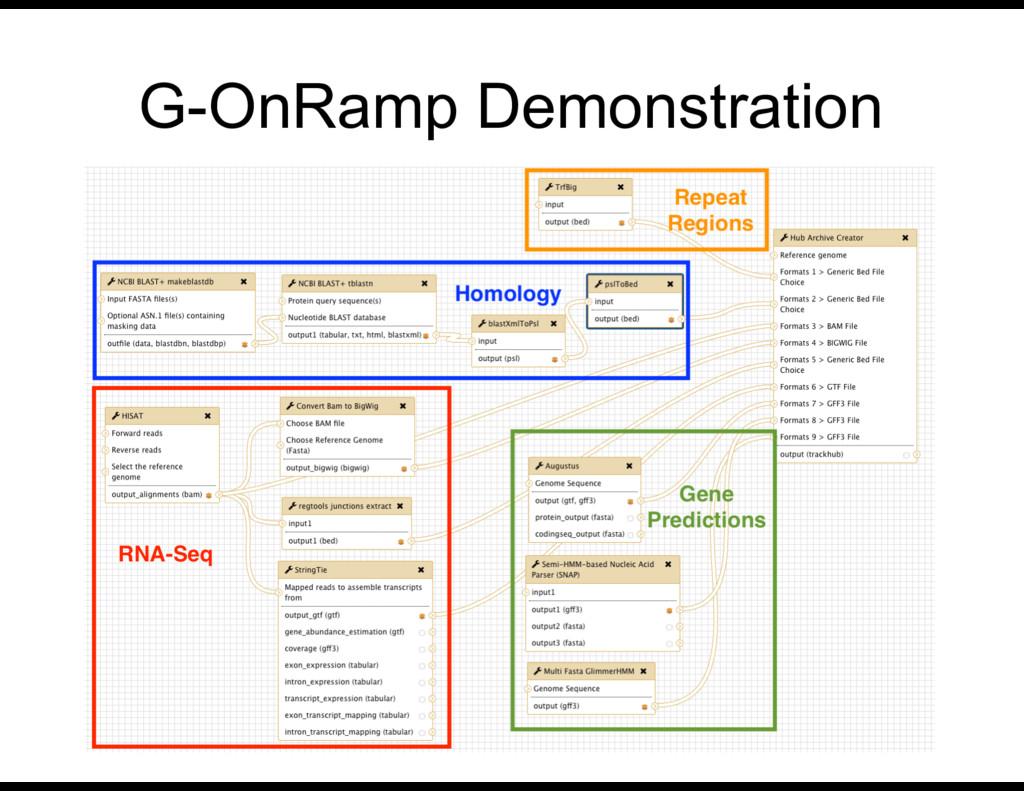 G-OnRamp Demonstration