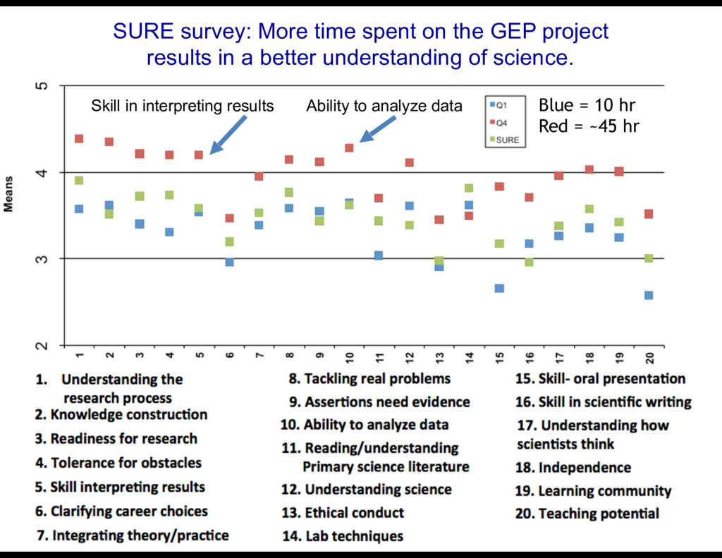 SURE survey: More time spent on the GEP project...