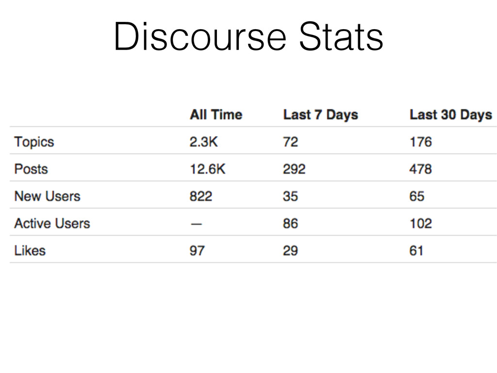 Discourse Stats