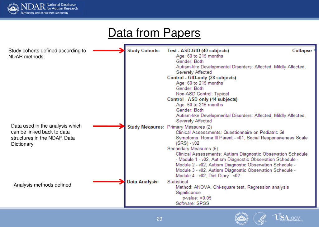 29 Data from Papers Study cohorts defined accor...