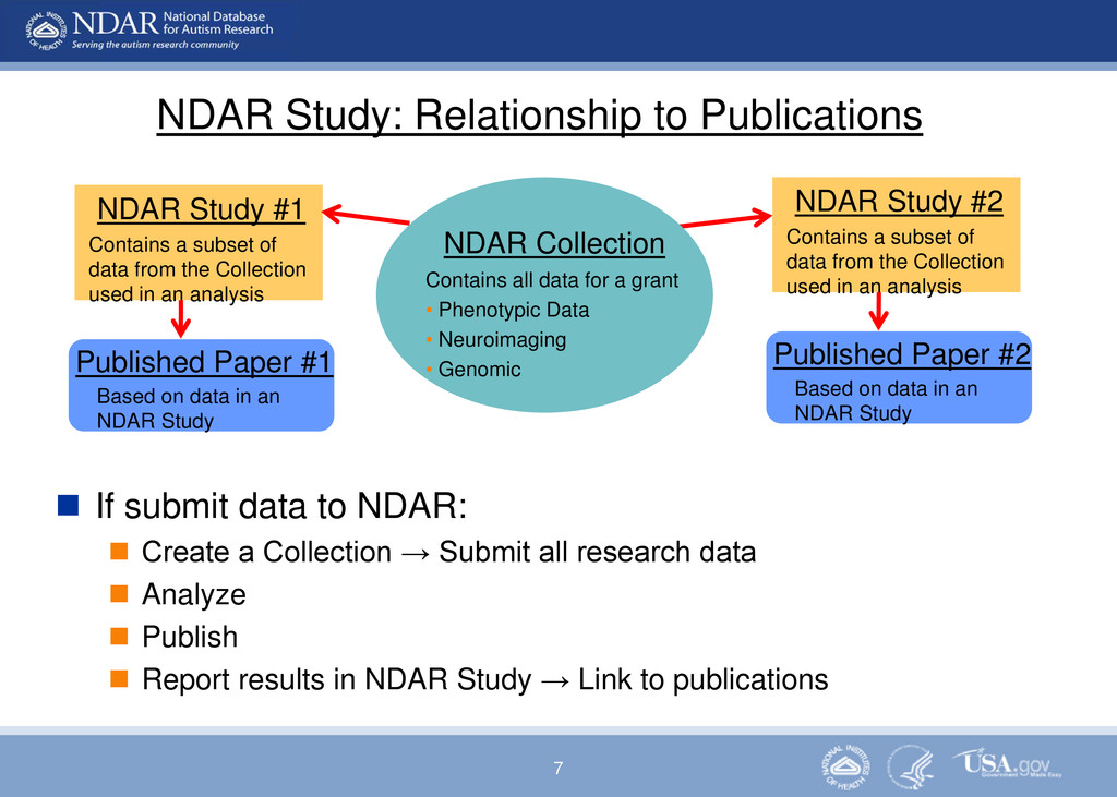 7 NDAR Study: Relationship to Publications NDAR...