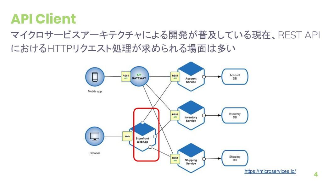 API Client マイクロサービスアーキテクチャによる開発が普及している現在、REST A...