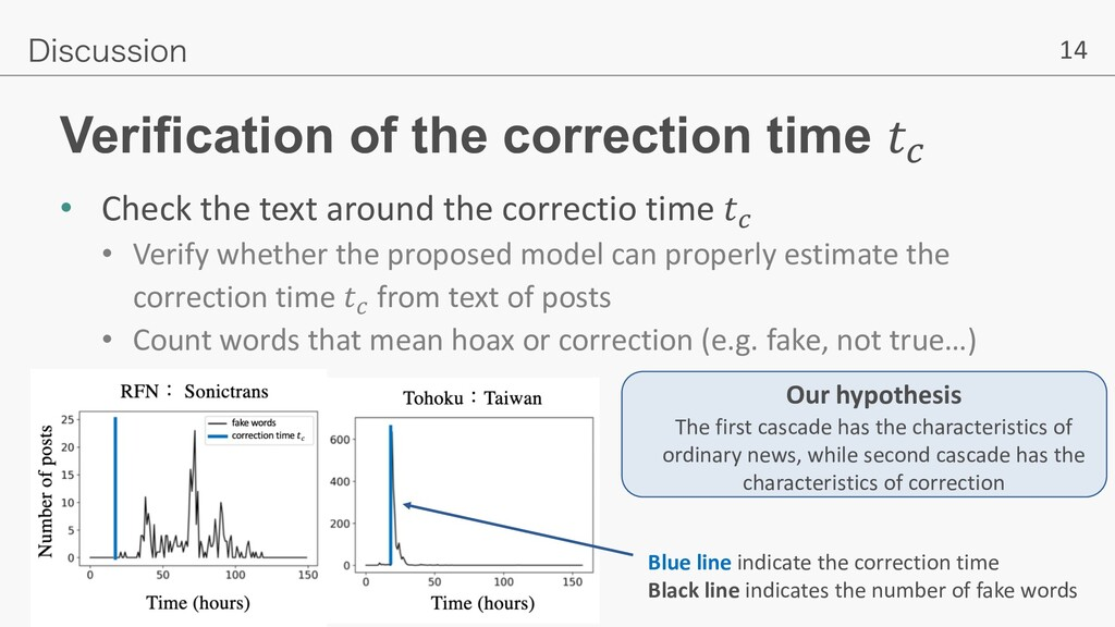 """14 Verification of the correction time !"""" • Che..."""