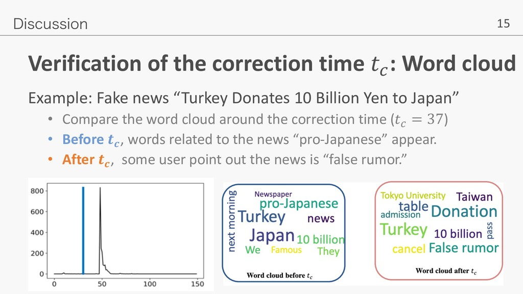 """15 Verification of the correction time !"""" : Wor..."""