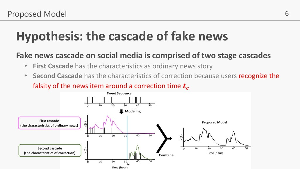 6 Hypothesis: the cascade of fake news Fake new...