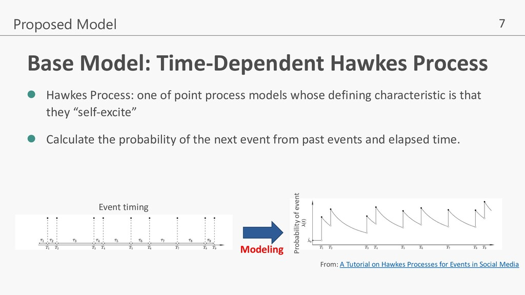 7 Base Model: Time-Dependent Hawkes Process l H...