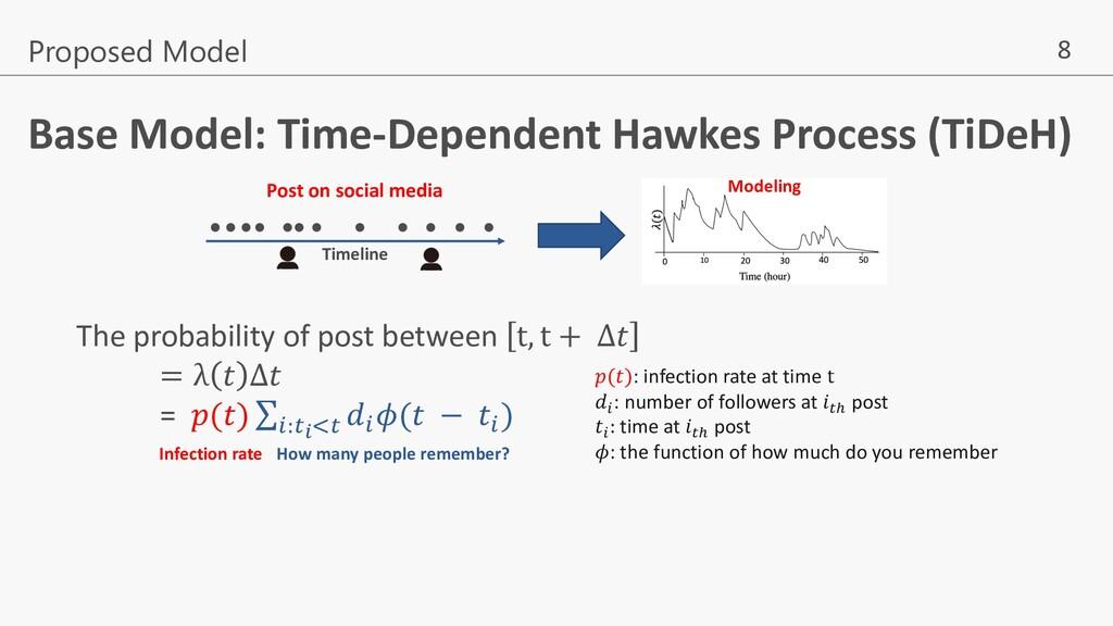 8 Proposed Model Timeline Post on social media ...