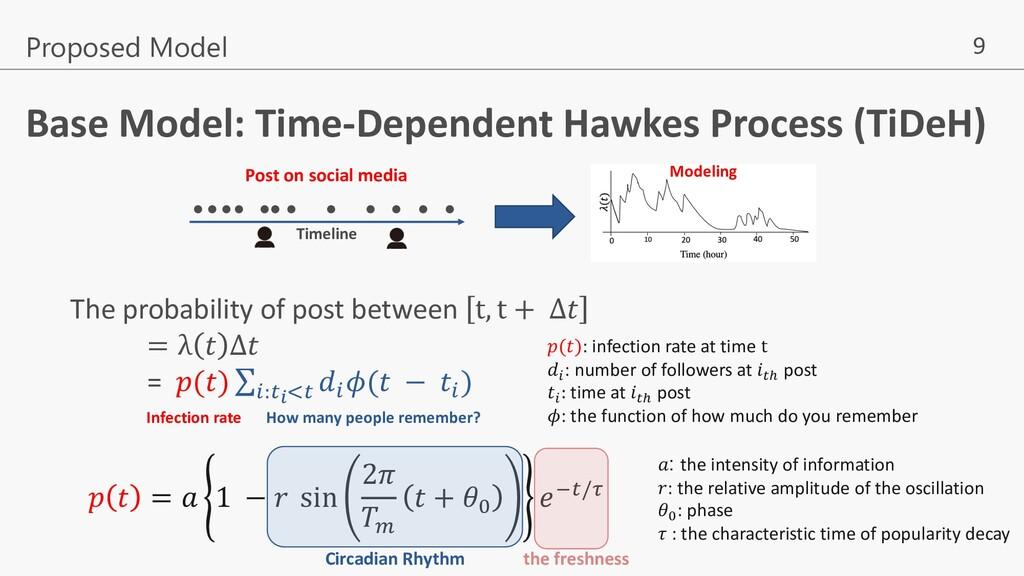 9 Proposed Model Timeline Post on social media ...
