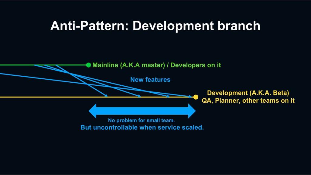 Anti-Pattern: Development branch Mainline (A.K....