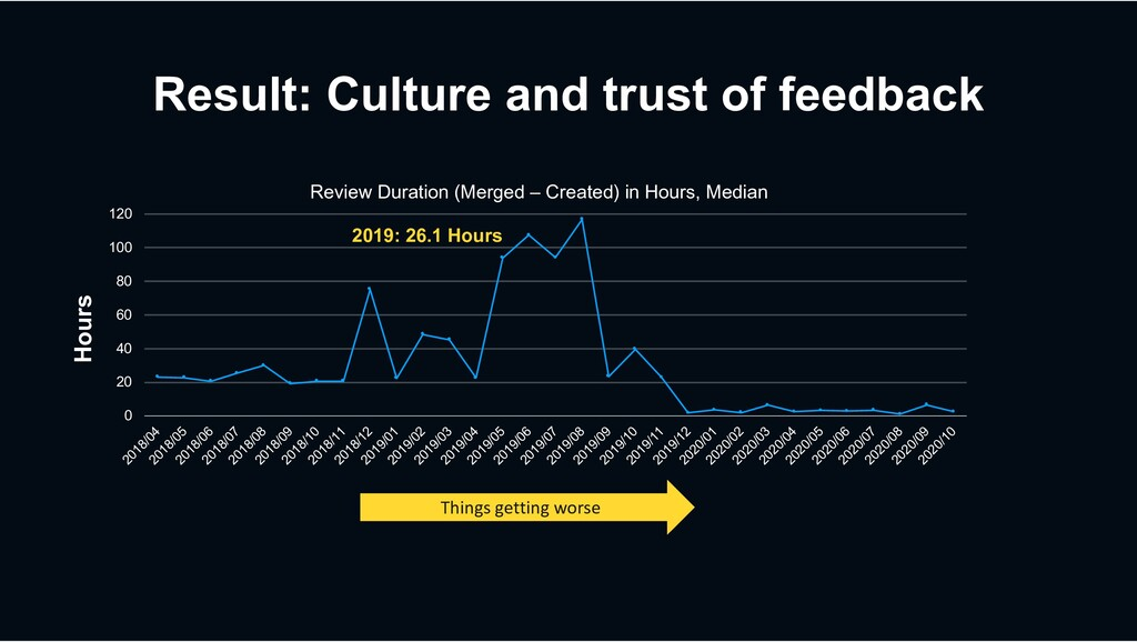Result: Culture and trust of feedback 0 20 40 6...