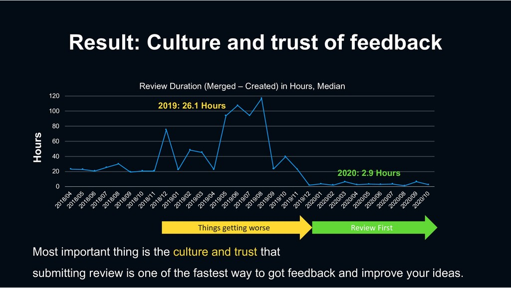 Result: Culture and trust of feedback Most impo...