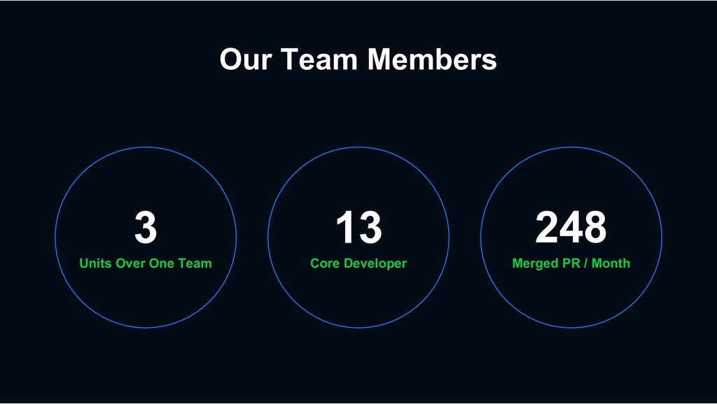 Our Team Members Units Over One Team 3 Merged P...