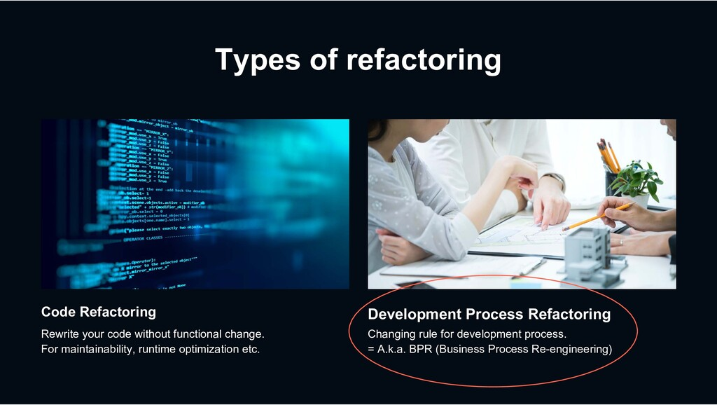 Types of refactoring Development Process Refact...