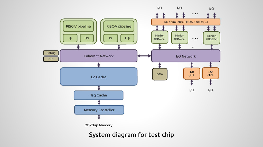 System diagram for test chip