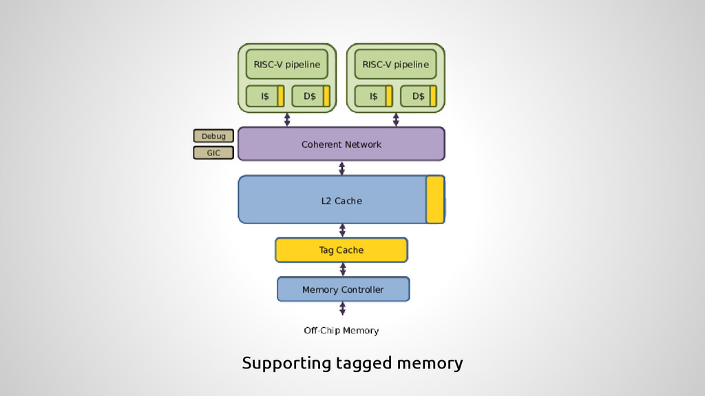 Supporting tagged memory