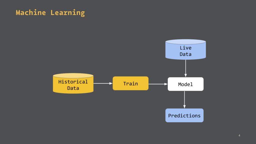 Machine Learning 4