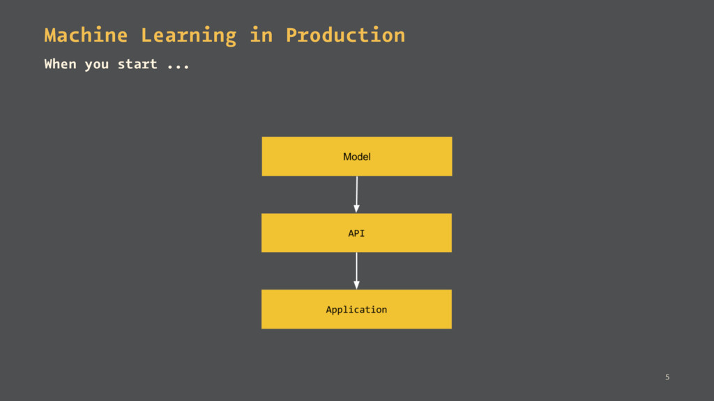 Machine Learning in Production When you start ....
