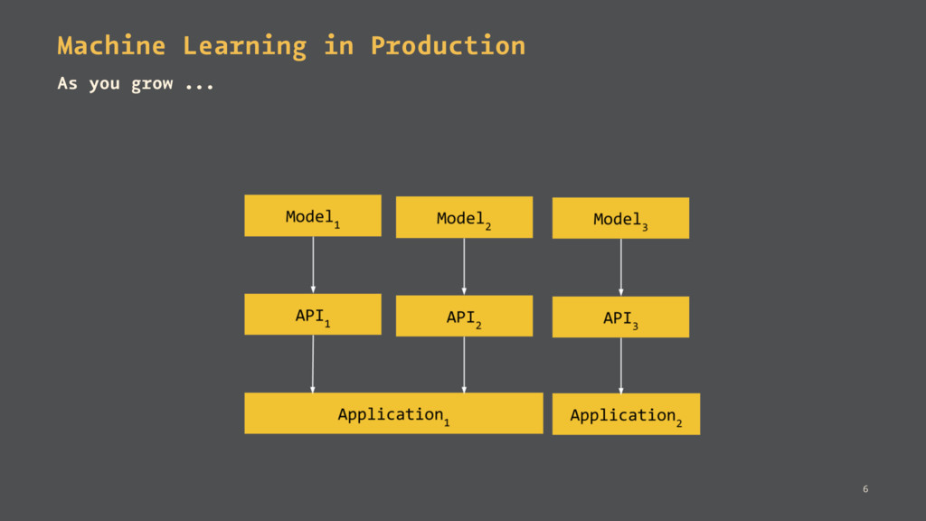 Machine Learning in Production As you grow ... 6