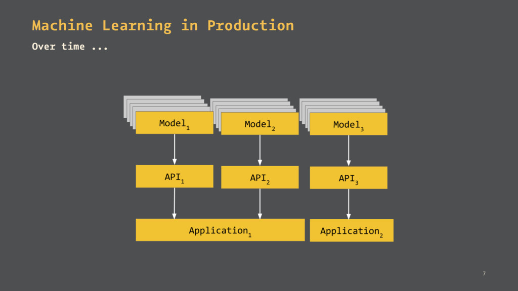 Machine Learning in Production Over time ... 7