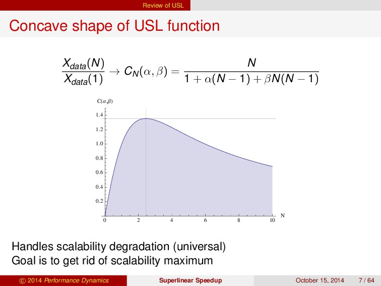 Review of USL Concave shape of USL function Xda...