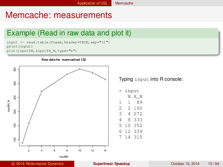 Application of USL Memcache Memcache: measureme...