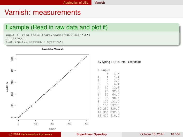 Application of USL Varnish Varnish: measurement...