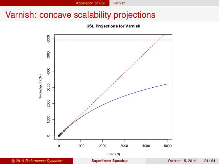 Application of USL Varnish Varnish: concave sca...