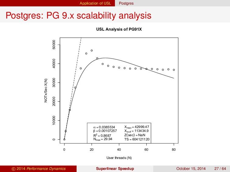 Application of USL Postgres Postgres: PG 9.x sc...