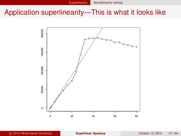 Superlinearity Something for nothing Applicatio...