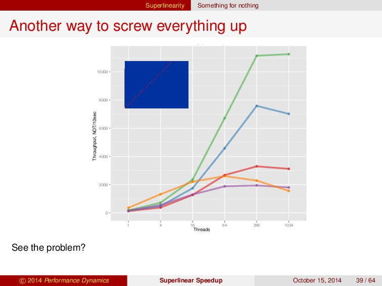 Superlinearity Something for nothing Another wa...