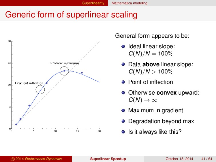 Superlinearity Mathematica modeling Generic for...