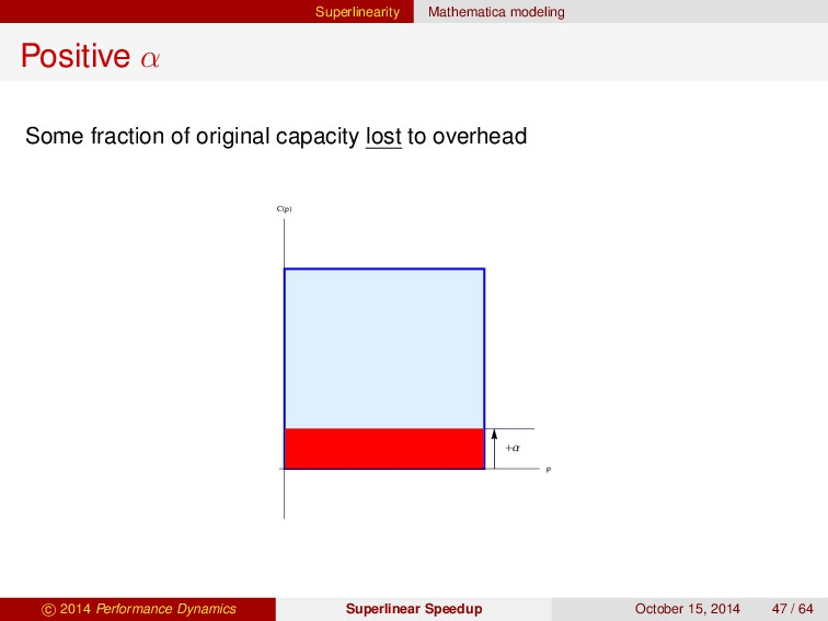Superlinearity Mathematica modeling Positive α ...