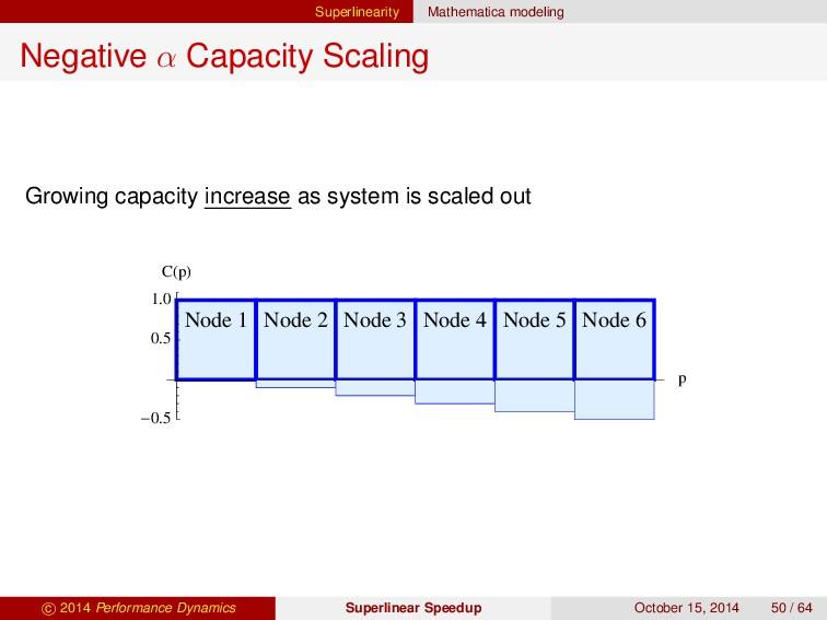 Superlinearity Mathematica modeling Negative α ...