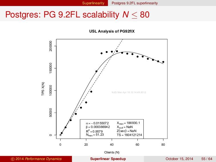 Superlinearity Postgres 9.2FL superlinearity Po...