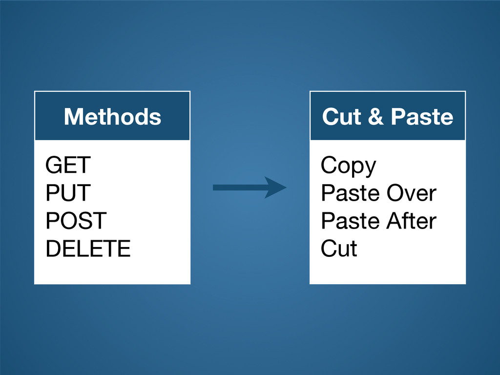 Methods GET  PUT  POST  DELETE Cut & Paste Copy...