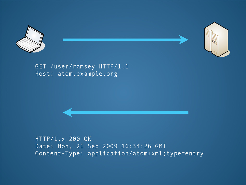 GET /user/ramsey HTTP/1.1 Host: atom.example.or...