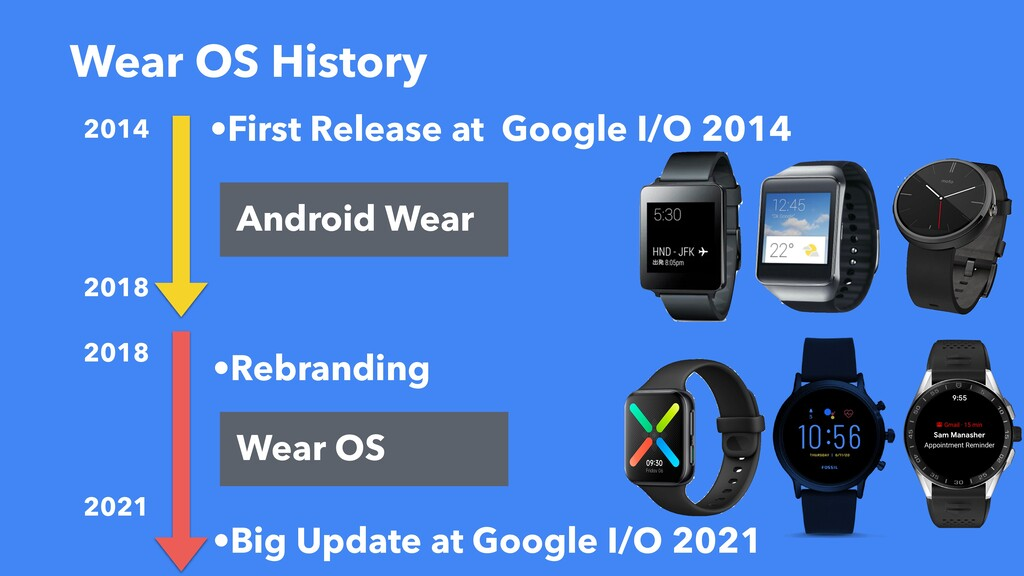 Wear OS History •First Release at Google I/O 20...