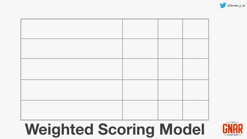 @kevin_j_m Weighted Scoring Model