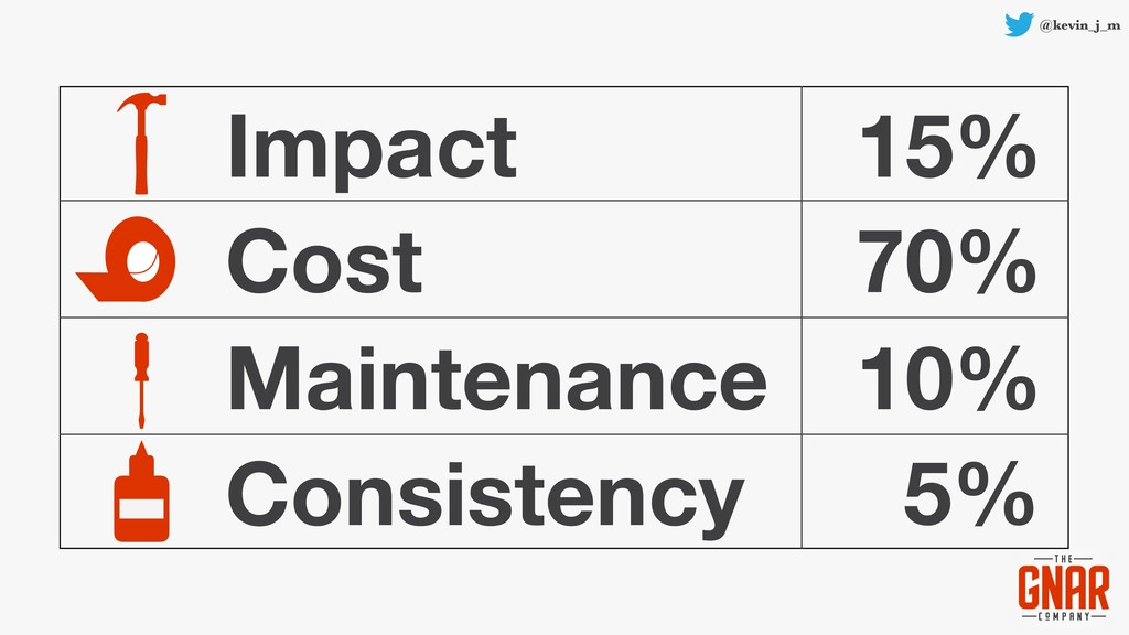 @kevin_j_m Impact Cost Maintenance Consistency ...