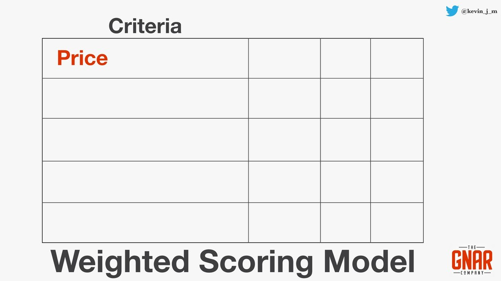 @kevin_j_m Price Weighted Scoring Model Criteria