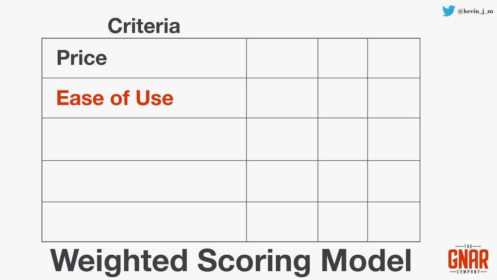 @kevin_j_m Price Ease of Use Weighted Scoring M...
