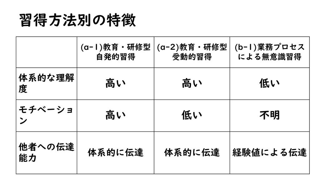 習得方法別の特徴 (a-1)教育・研修型 自発的習得 (a-2)教育・研修型 受動的習得 (b...