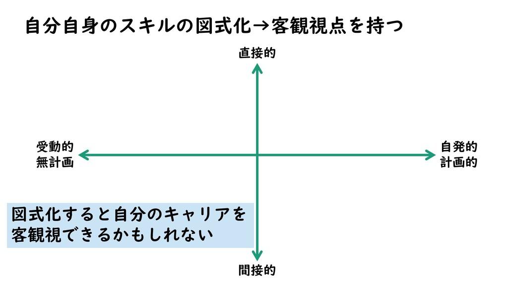 自分自身のスキルの図式化→客観視点を持つ 自発的 計画的 受動的 無計画 直接的 間接的 図式...