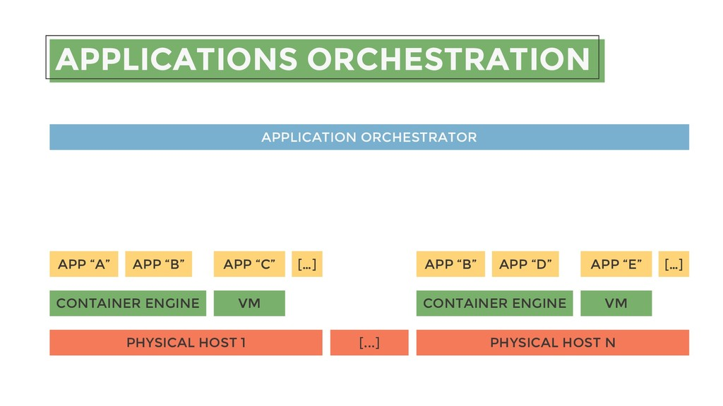APPLICATIONS ORCHESTRATION PHYSICAL HOST 1 PHYS...