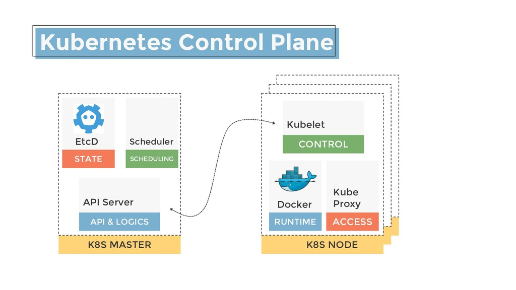 K8S NODE Kubernetes Control Plane STATE EtcD SC...