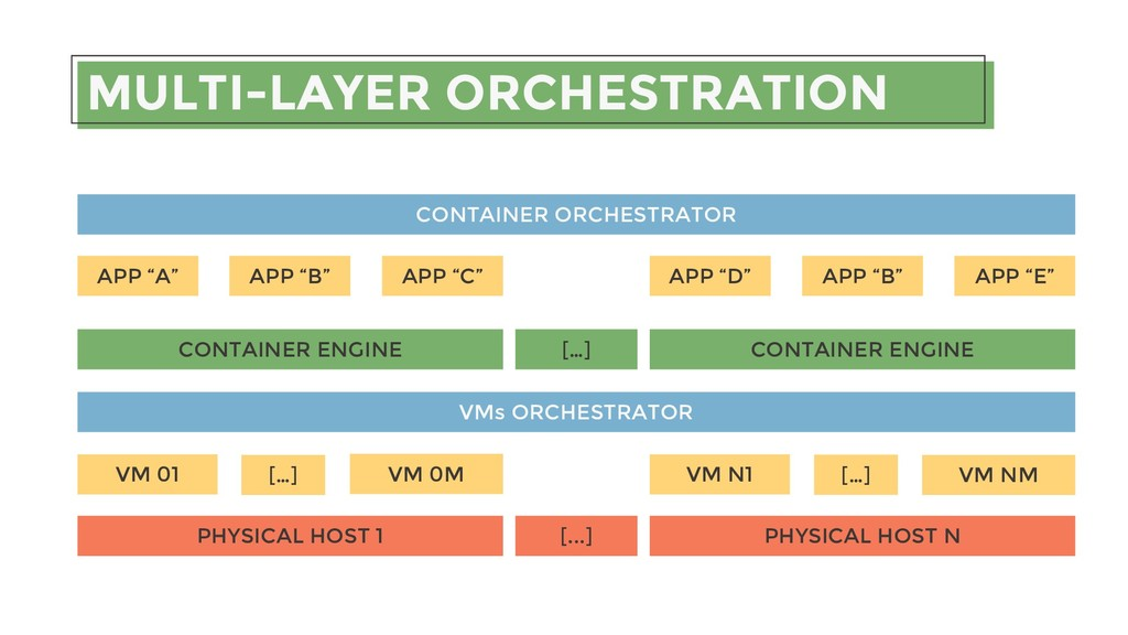 MULTI-LAYER ORCHESTRATION CONTAINER ENGINE […] ...